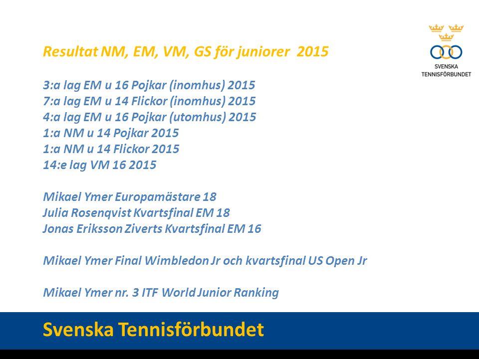 Resultat NM, EM, VM, GS för juniorer 2015 3:a lag EM u 16 Pojkar (inomhus) 2015 7:a lag EM u 14 Flickor (inomhus) 2015 4:a lag EM u 16 Pojkar (utomhus) 2015 1:a NM u 14 Pojkar 2015 1:a NM u 14 Flickor 2015 14:e lag VM 16 2015 Mikael Ymer Europamästare 18 Julia Rosenqvist Kvartsfinal EM 18 Jonas Eriksson Ziverts Kvartsfinal EM 16 Mikael Ymer Final Wimbledon Jr och kvartsfinal US Open Jr Mikael Ymer nr.