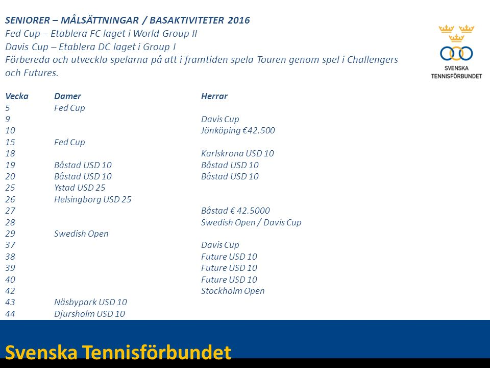 SENIORER – MÅLSÄTTNINGAR / BASAKTIVITETER 2016 Fed Cup – Etablera FC laget i World Group II Davis Cup – Etablera DC laget i Group I Förbereda och utveckla spelarna på att i framtiden spela Touren genom spel i Challengers och Futures.