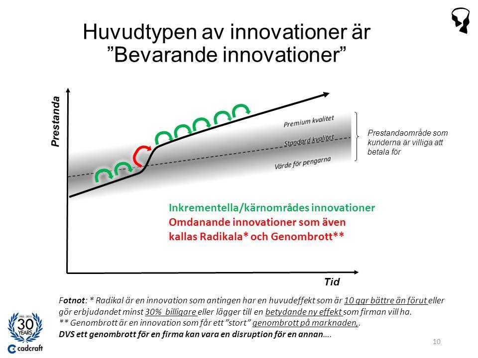 Tid Prestanda Prestandaområde som kunderna är villiga att betala för Huvudtypen av innovationer är Bevarande innovationer 10 Inkrementella/kärnområdes innovationer Omdanande innovationer som även kallas Radikala* och Genombrott** Fotnot: * Radikal är en innovation som antingen har en huvudeffekt som är 10 ggr bättre än förut eller gör erbjudandet minst 30% billigare eller lägger till en betydande ny effekt som firman vill ha.