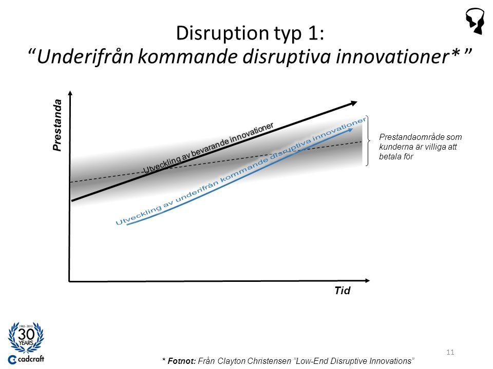 Tid Prestanda Prestandaområde som kunderna är villiga att betala för Disruption typ 1: Underifrån kommande disruptiva innovationer* 11 * Fotnot: Från Clayton Christensen Low-End Disruptive Innovations