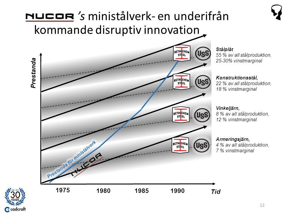 's ministålverk- en underifrån kommande disruptiv innovation Tid 1975 198019851990 Stålplåt 55 % av all stålproduktion, 25-30% vinstmarginal Konstruktionsstål, 22 % av all stålproduktion, 18 % vinstmarginal Vinkeljärn, 8 % av all stålproduktion, 12 % vinstmarginal Armeringsjärn, 4 % av all stålproduktion, 7 % vinstmarginal Prestanda 12