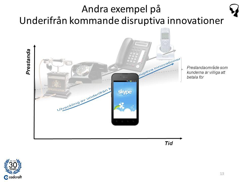 Tid Prestanda Prestandaområde som kunderna är villiga att betala för Andra exempel på Underifrån kommande disruptiva innovationer 13