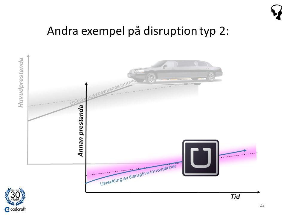 Andra exempel på disruption typ 2: 22 Tid Huvudprestanda Utveckling av disruptiva innovationer Annan prestanda Tid