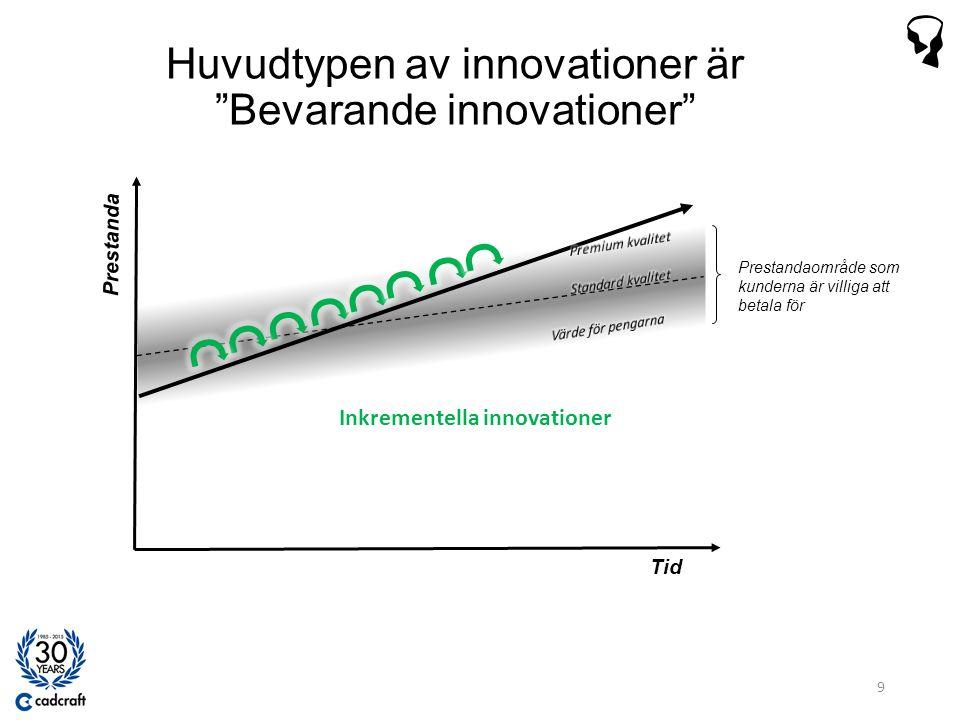 Tid Prestanda Prestandaområde som kunderna är villiga att betala för Huvudtypen av innovationer är Bevarande innovationer 9 Inkrementella innovationer