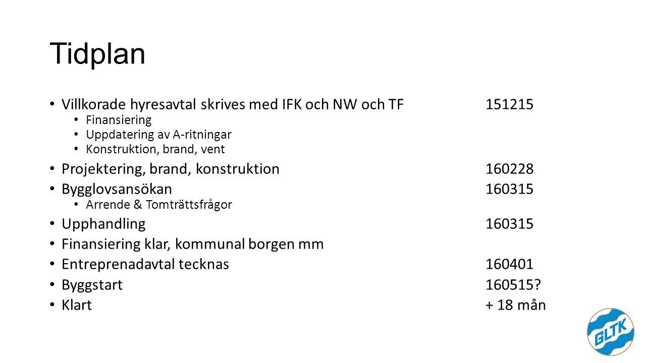 Tidplan Villkorade hyresavtal skrives med IFK och NW och TF151215 Finansiering Uppdatering av A-ritningar Konstruktion, brand, vent Projektering, brand, konstruktion160228 Bygglovsansökan160315 Arrende & Tomträttsfrågor Upphandling160315 Finansiering klar, kommunal borgen mm Entreprenadavtal tecknas160401 Byggstart160515.