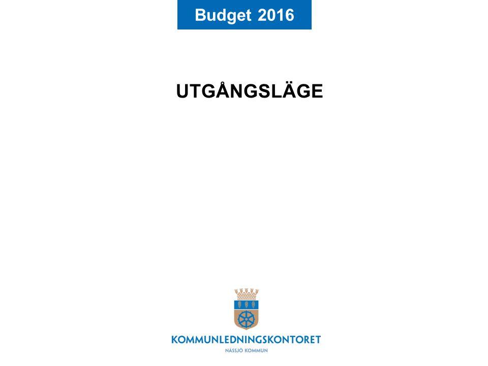 Budget 2016 UTGÅNGSLÄGE OCH FÖRUTSÄTTNINGAR Kraftig befolkningsökning Extremt lågt (obefintligt!) ränteläge Några år med låga eller tom negativt ekonomiska resultat Återstående negativa balanskravsresultat 2014 ska täckas i budget 2016 Stora investeringsbehov Osäkerhet i det kommunala utjämningssystemet SKLs skatteprognos per augusti Effekter av regeringens budgetproposition ej inkluderad