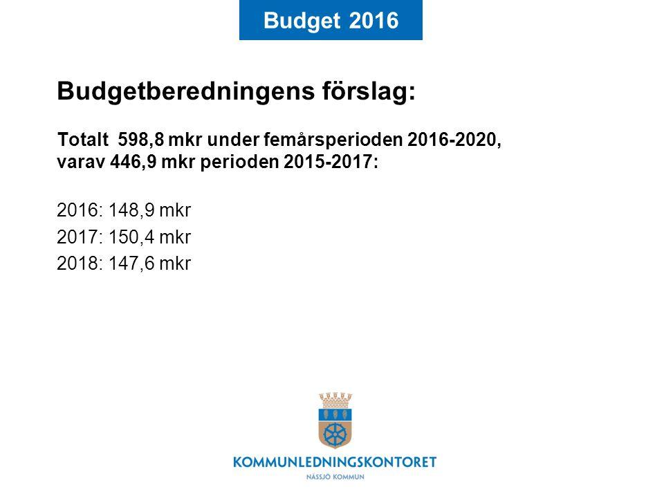 Budget 2016 Budgetberedningens förslag: Totalt 598,8 mkr under femårsperioden 2016-2020, varav 446,9 mkr perioden 2015-2017: 2016: 148,9 mkr 2017: 150,4 mkr 2018: 147,6 mkr Följande anslag tillstyrks…