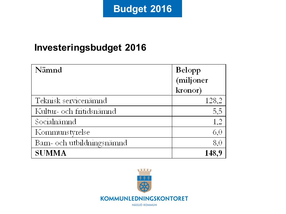 Budget 2016 Investeringsbudget 2016 Följande anslag tillstyrks…