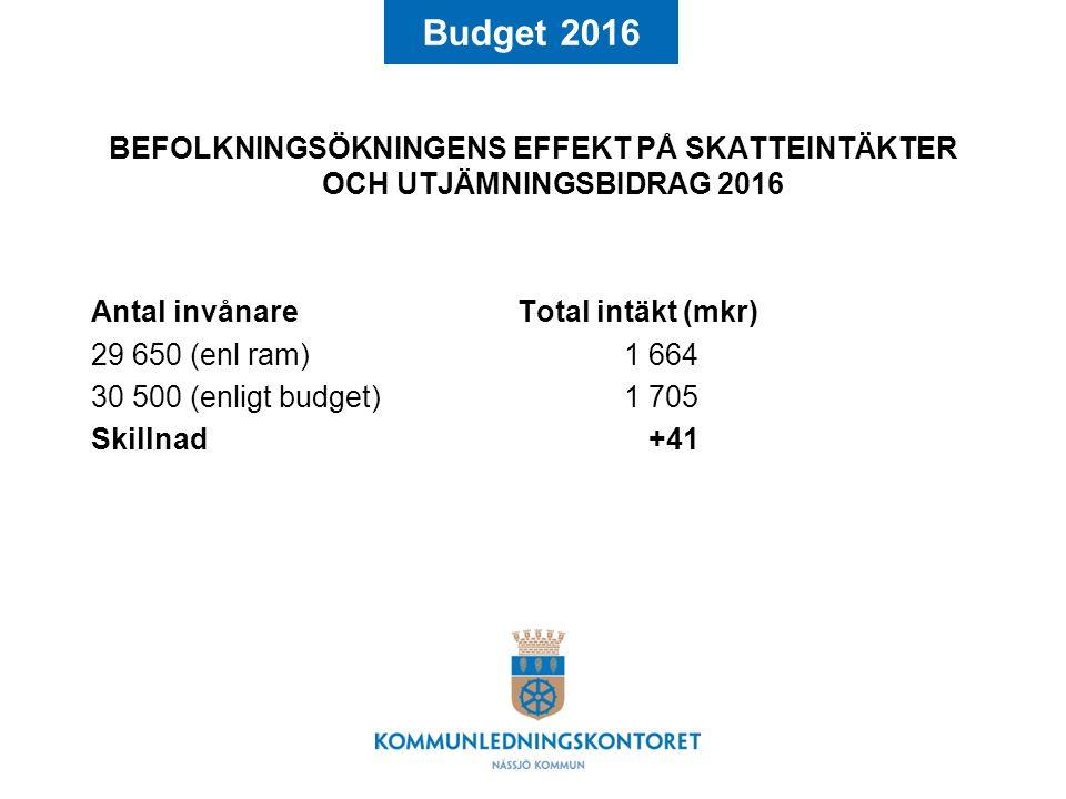 Budget 2016 BEFOLKNINGSÖKNINGENS EFFEKT PÅ SKATTEINTÄKTER OCH UTJÄMNINGSBIDRAG 2016 Antal invånareTotal intäkt (mkr) 29 650 (enl ram)1 664 30 500 (enligt budget)1 705 Skillnad +41
