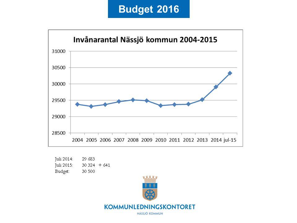 Budget 2016 jJulllllllklklklkjjjjj2222222