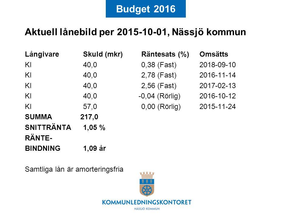 Aktuell lånebild per 2015-10-01, Nässjö kommun LångivareSkuld (mkr)Räntesats (%)Omsätts KI40,00,38 (Fast)2018-09-10 KI40,02,78 (Fast)2016-11-14 KI40,02,56 (Fast)2017-02-13 KI40,0 -0,04 (Rörlig)2016-10-12 KI57,00,00 (Rörlig)2015-11-24 SUMMA 217,0 SNITTRÄNTA1,05 % RÄNTE- BINDNING1,09 år Samtliga lån är amorteringsfria