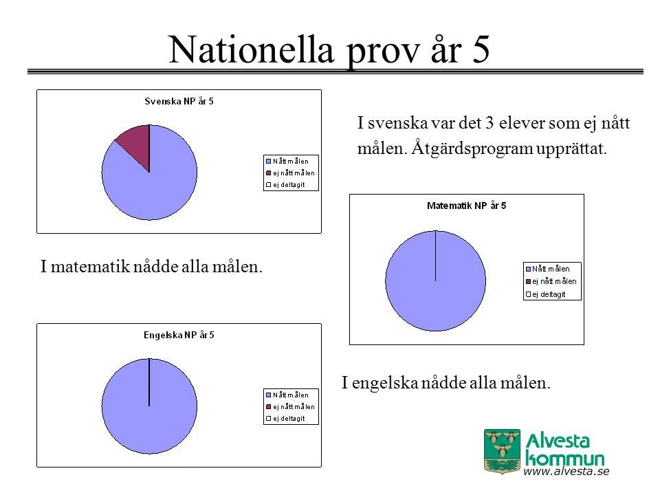 www.alvesta.se Nationella prov år 5 I svenska var det 3 elever som ej nått målen. Åtgärdsprogram upprättat. I matematik nådde alla målen. I engelska n