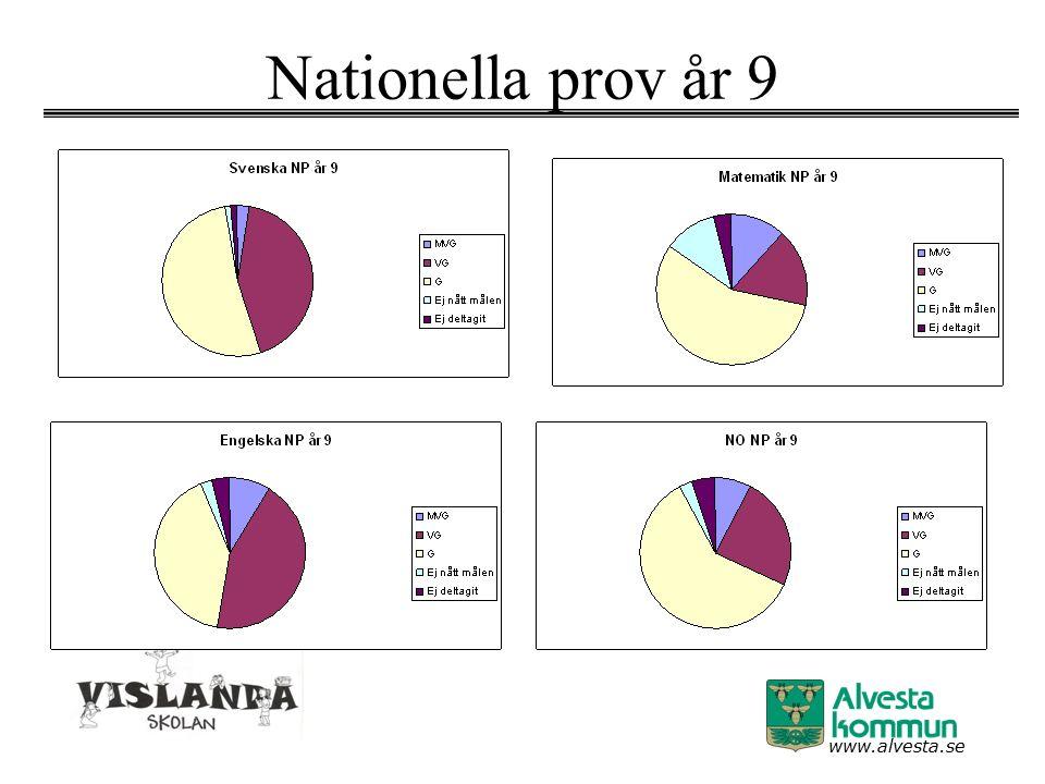 www.alvesta.se Nationella prov år 9