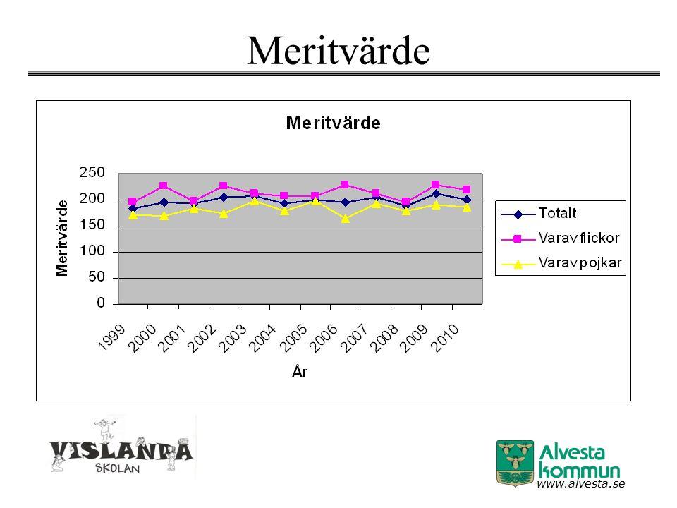 www.alvesta.se Meritvärde