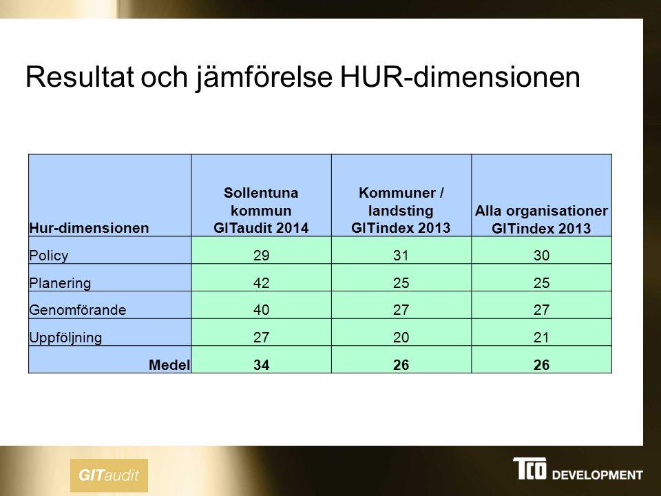 Resultat och jämförelse HUR-dimensionen Hur-dimensionen Sollentuna kommun GITaudit 2014 Kommuner / landsting GITindex 2013 Alla organisationer GITinde