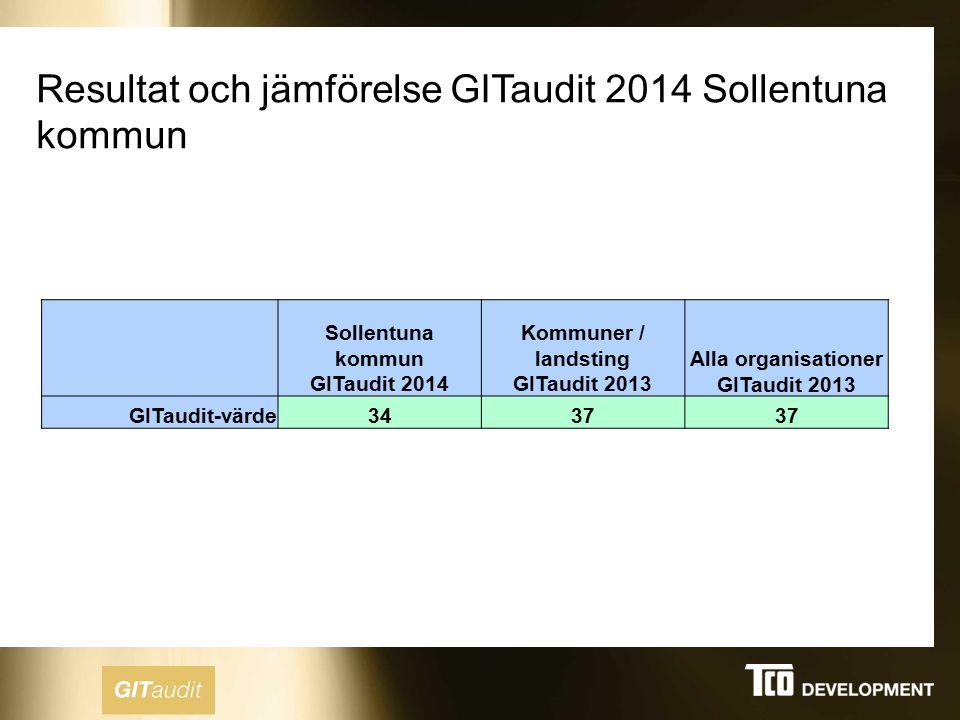 Resultat och jämförelse GITaudit 2014 Sollentuna kommun Sollentuna kommun GITaudit 2014 Kommuner / landsting GITaudit 2013 Alla organisationer GITaudit 2013 GITaudit-värde3437