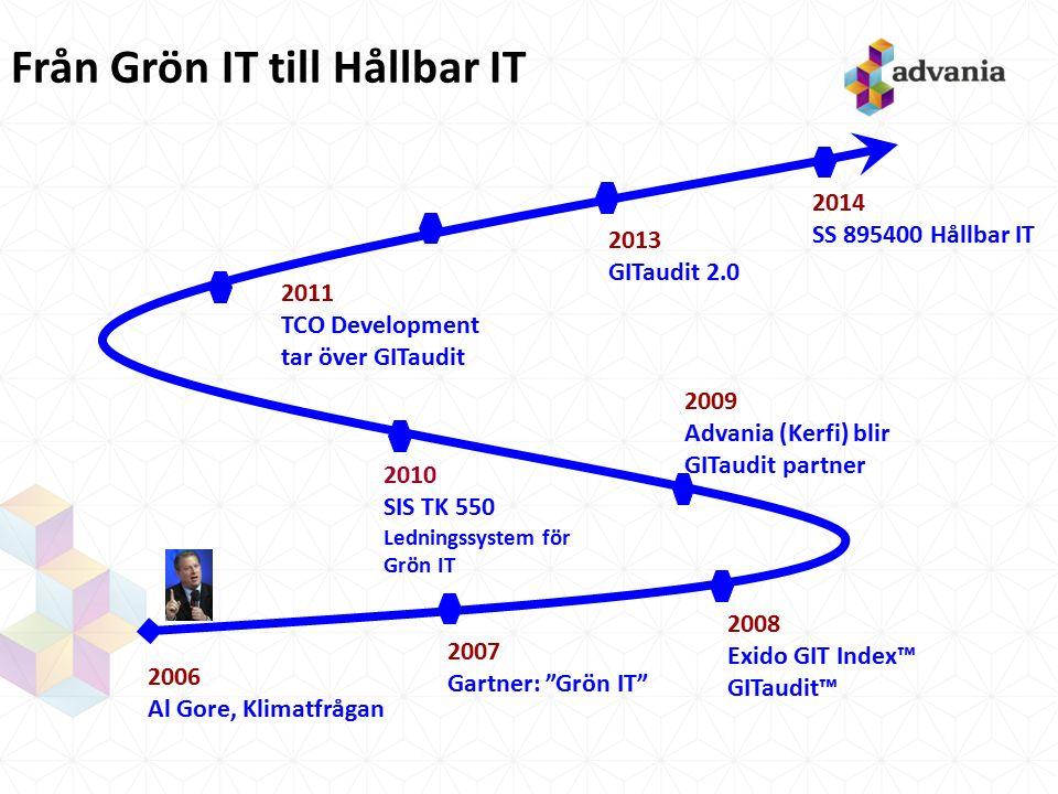 """2013 GITaudit 2.0 Från Grön IT till Hållbar IT 2007 Gartner: """"Grön IT"""" 2006 Al Gore, Klimatfrågan 2008 Exido GIT Index™ GITaudit™ 2011 TCO Development"""