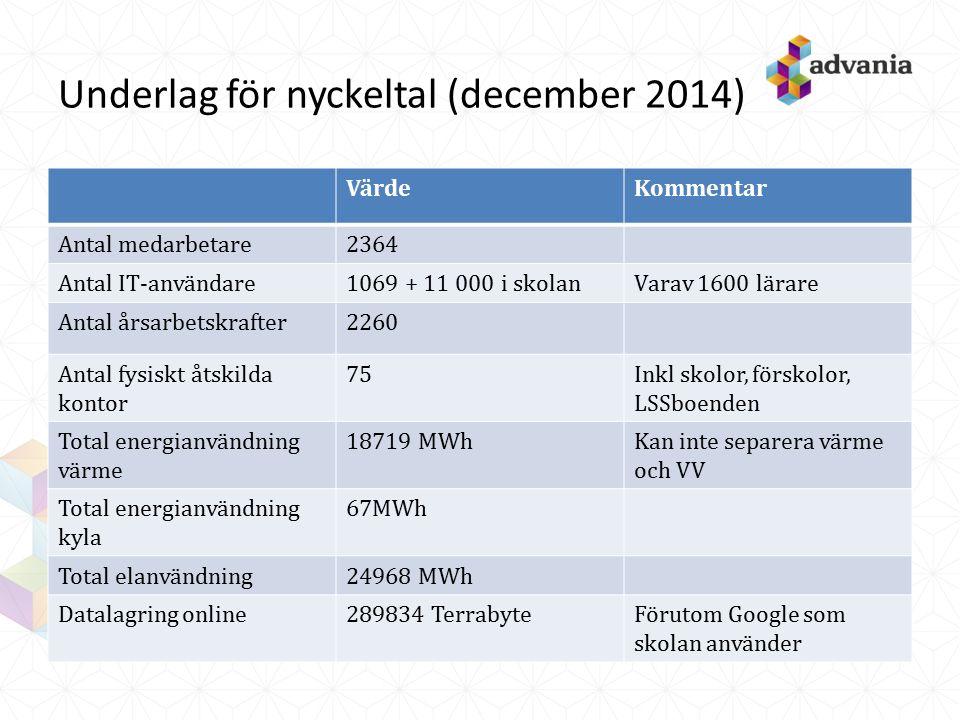 Underlag för nyckeltal (december 2014) VärdeKommentar Antal medarbetare2364 Antal IT-användare1069 + 11 000 i skolanVarav 1600 lärare Antal årsarbetskrafter2260 Antal fysiskt åtskilda kontor 75Inkl skolor, förskolor, LSSboenden Total energianvändning värme 18719 MWhKan inte separera värme och VV Total energianvändning kyla 67MWh Total elanvändning24968 MWh Datalagring online289834 TerrabyteFörutom Google som skolan använder