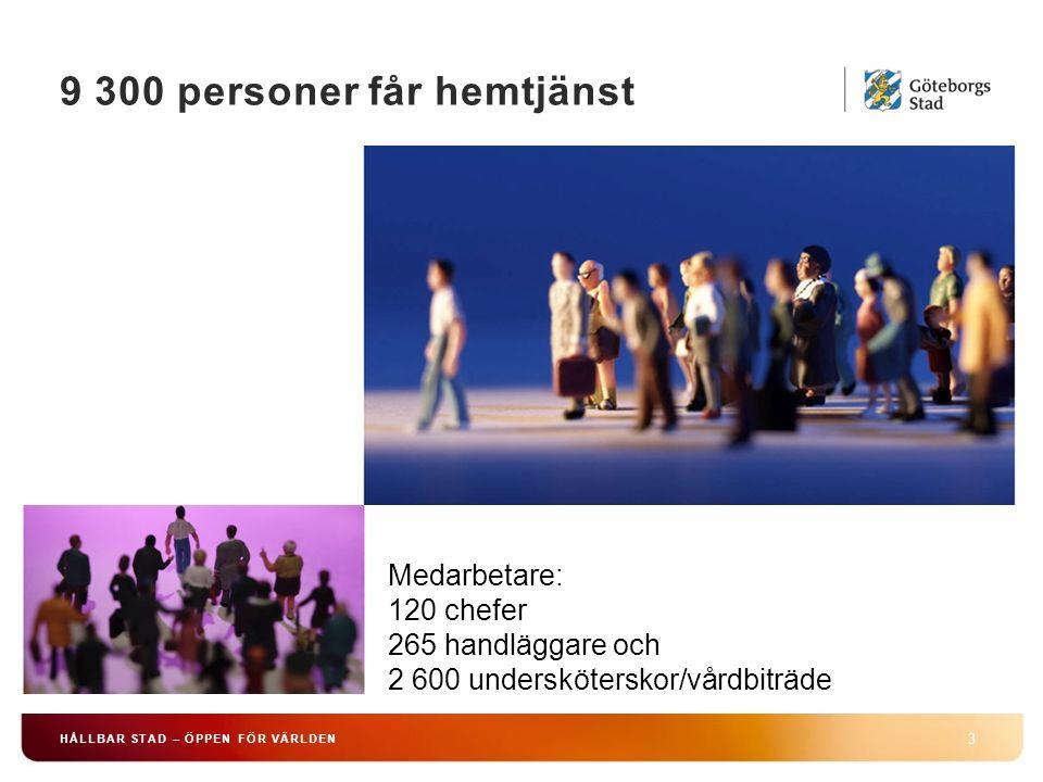 9 300 personer får hemtjänst 3 HÅLLBAR STAD – ÖPPEN FÖR VÄRLDEN Medarbetare: 120 chefer 265 handläggare och 2 600 undersköterskor/vårdbiträde