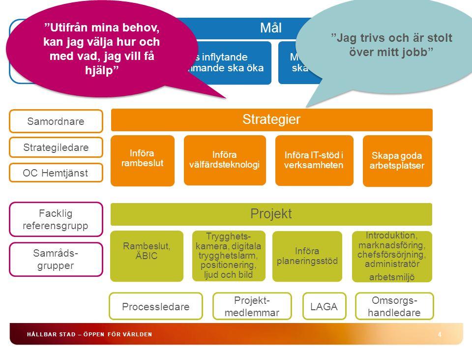 4 HÅLLBAR STAD – ÖPPEN FÖR VÄRLDEN Mål Den enskildes inflytande och självbestämmande ska öka Medarbetarna i hemtjänsten ska uppfatta yrket attraktivt Styrgrupp med representanter från: SDF, SLK & Intraservice Strategiledare Samordnare Facklig referensgrupp LAGA Omsorgs- handledare OC Hemtjänst Processledare Strategier Införa rambeslut Införa välfärdsteknologi Införa IT-stöd i verksamheten Skapa goda arbetsplatser Samråds- grupper Projekt Rambeslut, ÄBIC Trygghets- kamera, digitala trygghetslarm, positionering, ljud och bild Införa planeringsstöd Introduktion, marknadsföring, chefsförsörjning, administratör arbetsmiljö Projekt- medlemmar Utifrån mina behov, kan jag välja hur och med vad, jag vill få hjälp Jag trivs och är stolt över mitt jobb