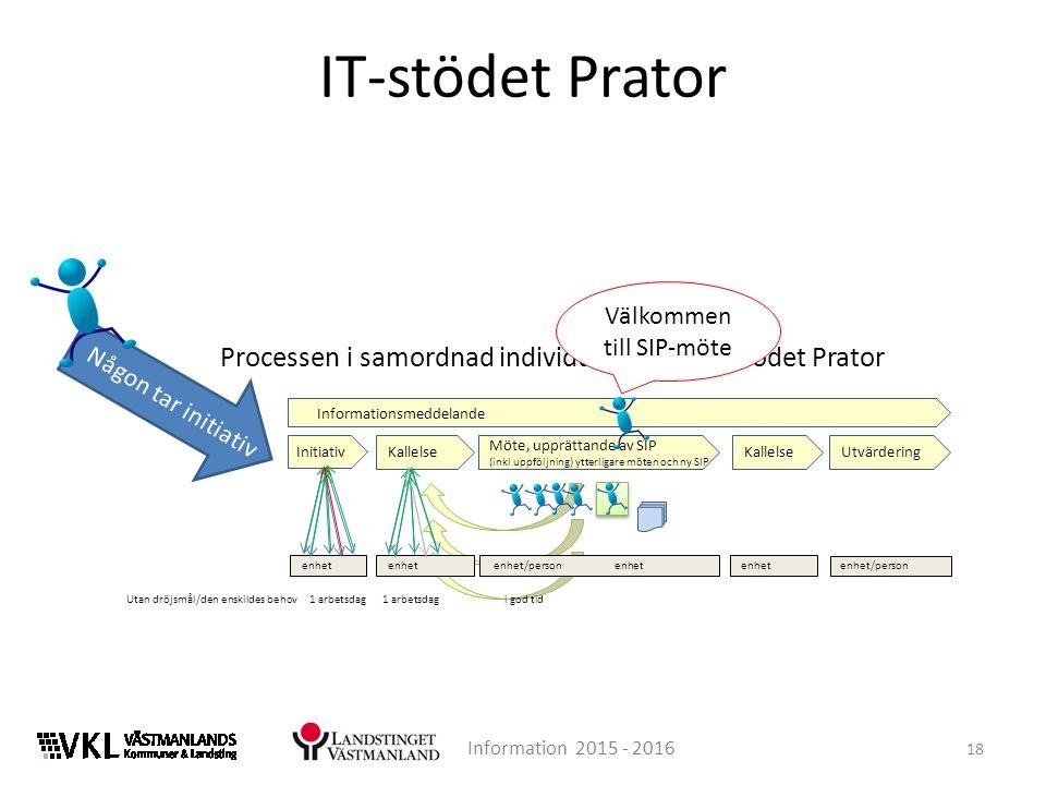 IT-stödet Prator 18 Information 2015 - 2016 Processen i samordnad individuell plan i IT-stödet Prator Informationsmeddelande Initiativ Kallelse Möte,