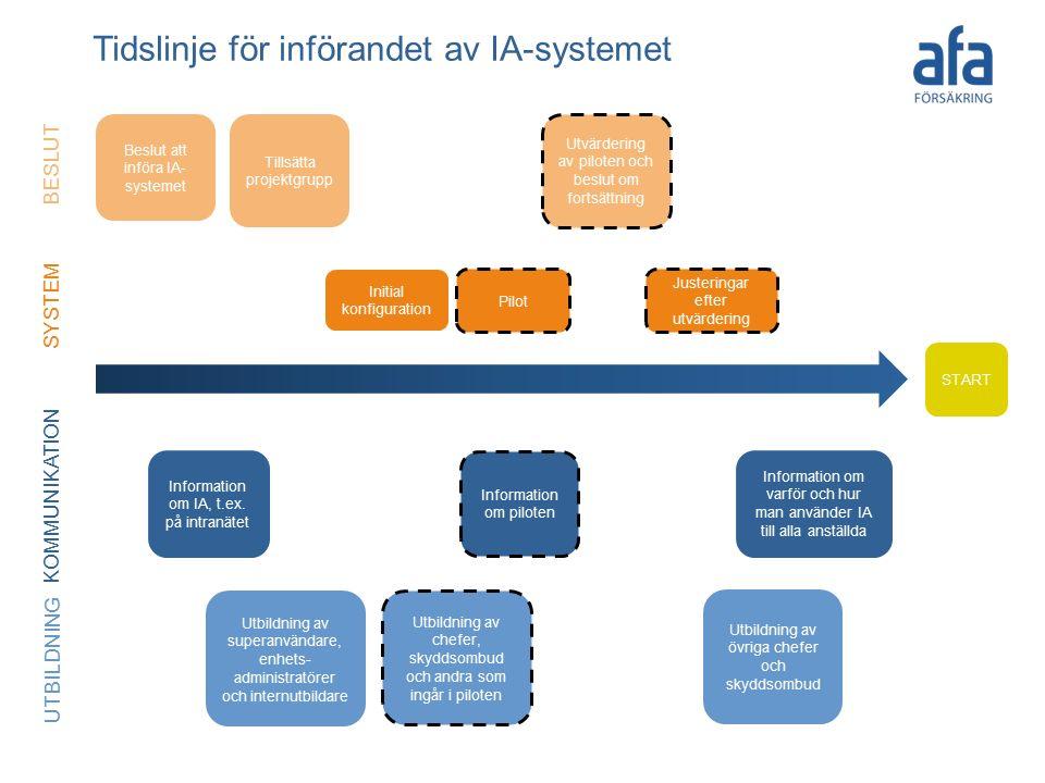 Dag 1 Händelse klar Initial konfiguration Justeringar efter utvärdering Pilot Information om IA, t.ex.