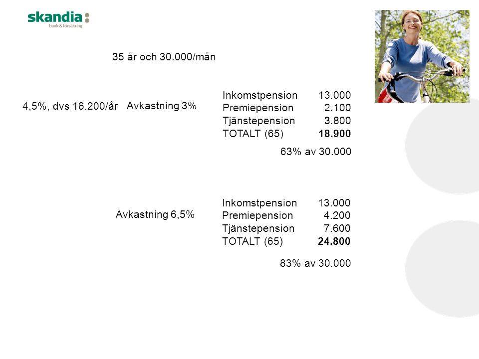 35 år och 30.000/mån 4,5%, dvs 16.200/år Inkomstpension13.000 Premiepension 2.100 Tjänstepension 3.800 TOTALT (65)18.900 63% av 30.000 Avkastning 3% Inkomstpension13.000 Premiepension 4.200 Tjänstepension 7.600 TOTALT (65)24.800 83% av 30.000 Avkastning 6,5%