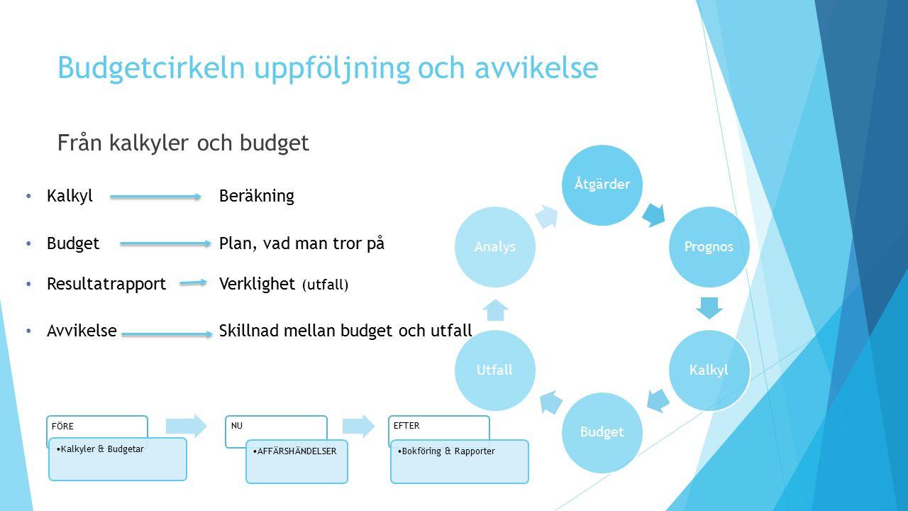 Budgetcirkeln uppföljning och avvikelse Från kalkyler och budget FÖRE Kalkyler & Budgetar NU AFFÄRSHÄNDELSER EFTER Bokföring & Rapporter ÅtgärderProgn