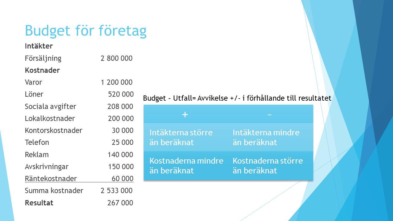 Budget för företag Intäkter Försäljning 2 800 000 Kostnader Varor 1 200 000 Löner 520 000 Sociala avgifter 208 000 Lokalkostnader 200 000 Kontorskostn