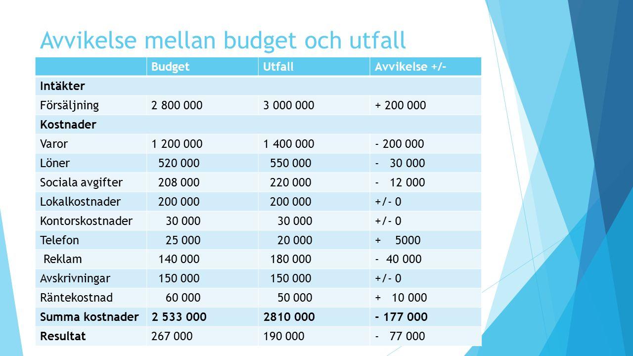 Avvikelse mellan budget och utfall BudgetUtfallAvvikelse +/- Intäkter Försäljning2 800 0003 000 000+ 200 000 Kostnader Varor1 200 0001 400 000- 200 00