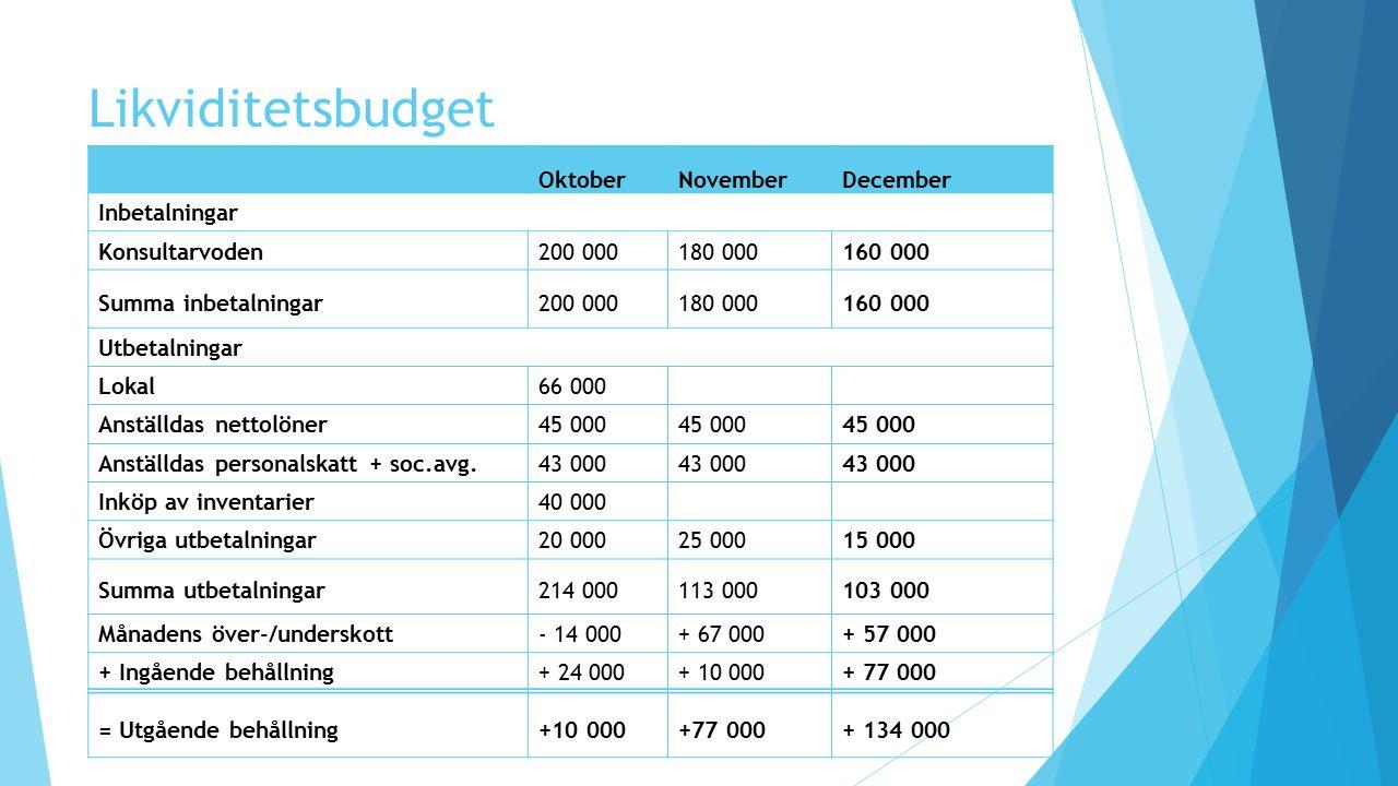Likviditetsbudget OktoberNovemberDecember Inbetalningar Konsultarvoden200 000180 000160 000 Summa inbetalningar200 000180 000160 000 Utbetalningar Lok