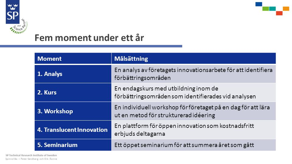 SpinnoVäx – Peter Sandberg och Erik Ronne Fem moment under ett år MomentMålsättning 1.