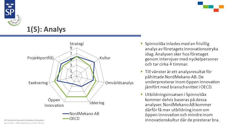 SpinnoVäx – Peter Sandberg och Erik Ronne 1(5): Analys  SpinnoVäx inledes med en frivillig analys av företagets innovationsstryka idag.