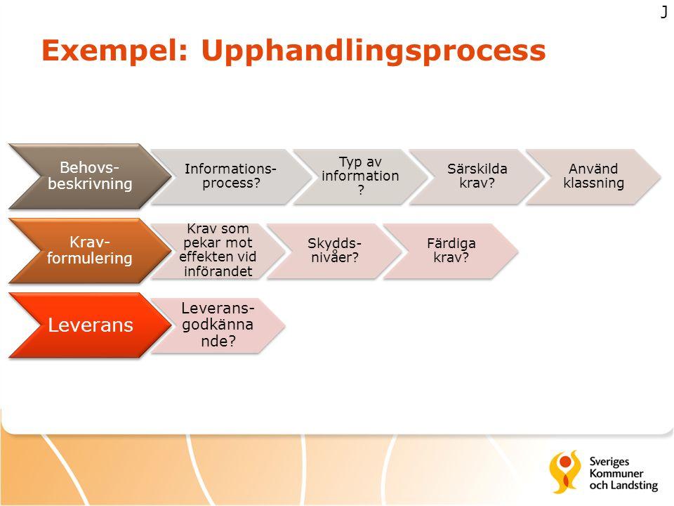 Exempel: Upphandlingsprocess Behovs- beskrivning Informations- process? Typ av information ? Särskilda krav? Använd klassning Krav- formulering Krav s