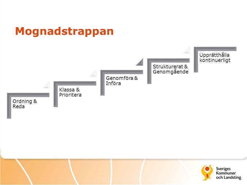Mognadstrappan Ordning & Reda Klassa & Prioritera Genomföra & Införa Strukturerat & Genomgående Upprätthålla kontinuerligt