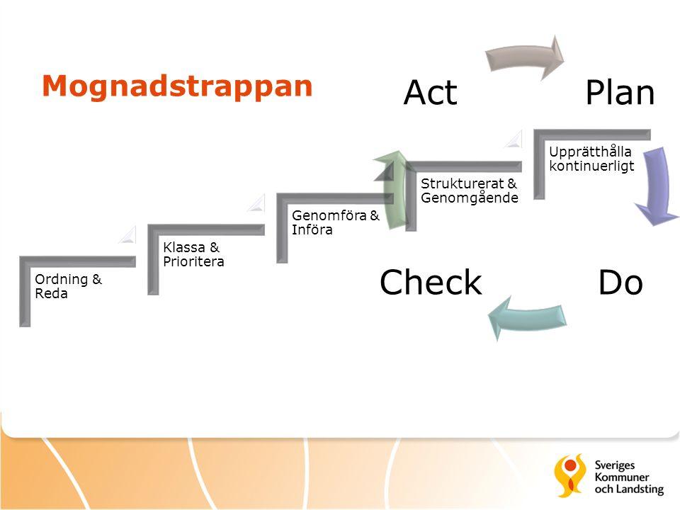 Plan DoCheck Act Ordning & Reda Klassa & Prioritera Genomföra & Införa Strukturerat & Genomgående Upprätthålla kontinuerligt Mognadstrappan