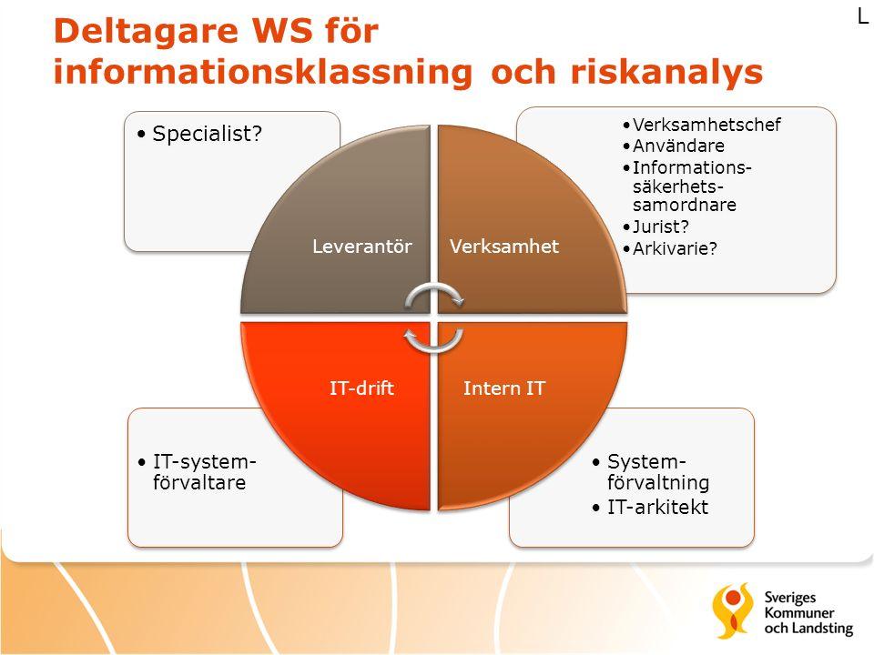 Deltagare WS för informationsklassning och riskanalys System- förvaltning IT-arkitekt IT-system- förvaltare Verksamhetschef Användare Informations- sä