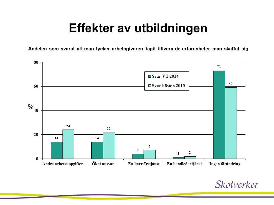 Effekter av utbildningen Andelen som svarat att man tycker arbetsgivaren tagit tillvara de erfarenheter man skaffat sig %