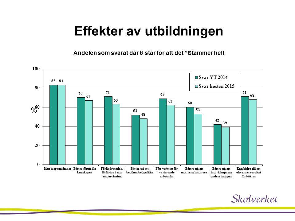 Effekter av utbildningen Andelen som svarat där 6 står för att det Stämmer helt %