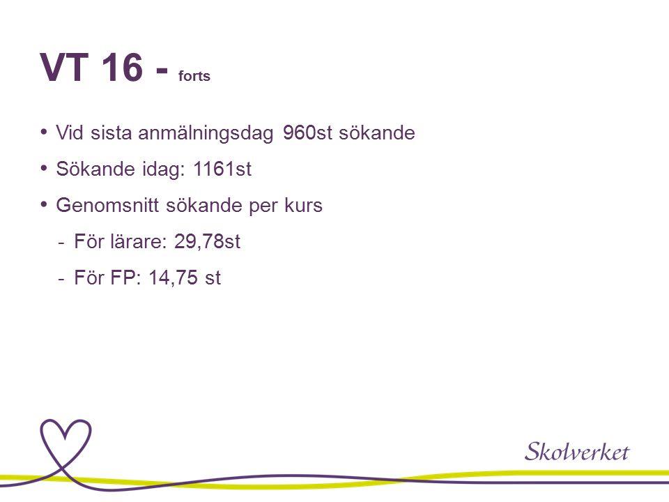 VT 16 - forts Vid sista anmälningsdag 960st sökande Sökande idag: 1161st Genomsnitt sökande per kurs  För lärare: 29,78st  För FP: 14,75 st