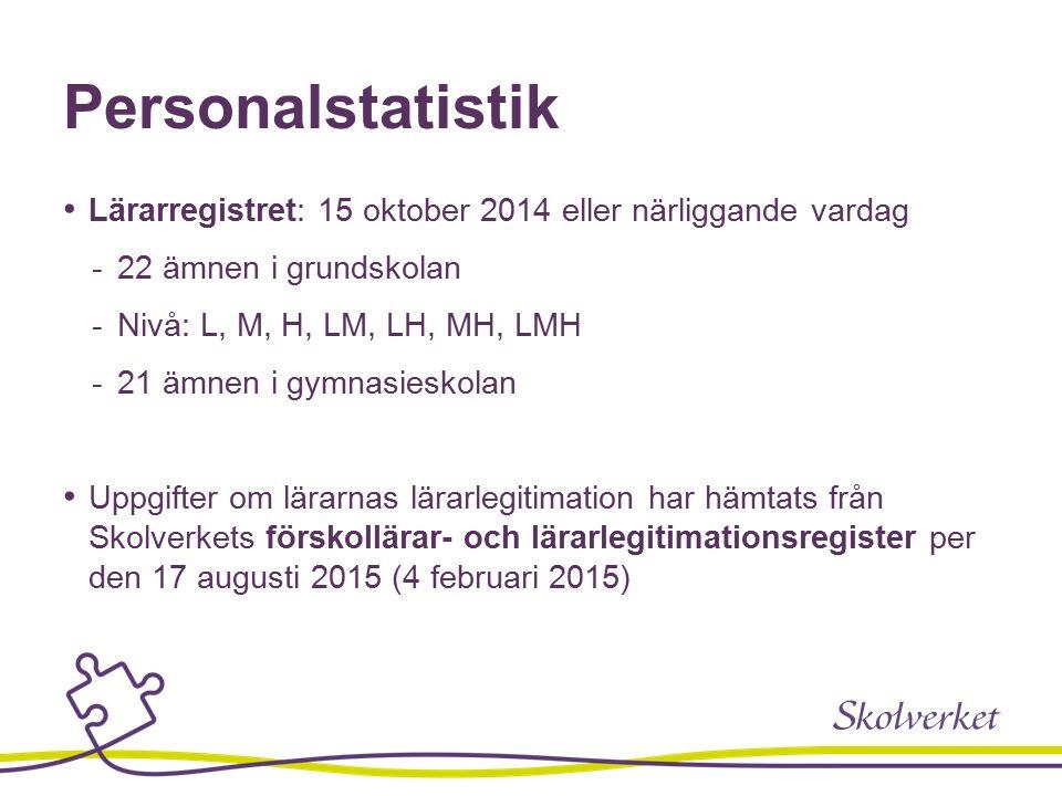 Personalstatistik Lärarregistret: 15 oktober 2014 eller närliggande vardag  22 ämnen i grundskolan  Nivå: L, M, H, LM, LH, MH, LMH  21 ämnen i gymnasieskolan Uppgifter om lärarnas lärarlegitimation har hämtats från Skolverkets förskollärar- och lärarlegitimationsregister per den 17 augusti 2015 (4 februari 2015)