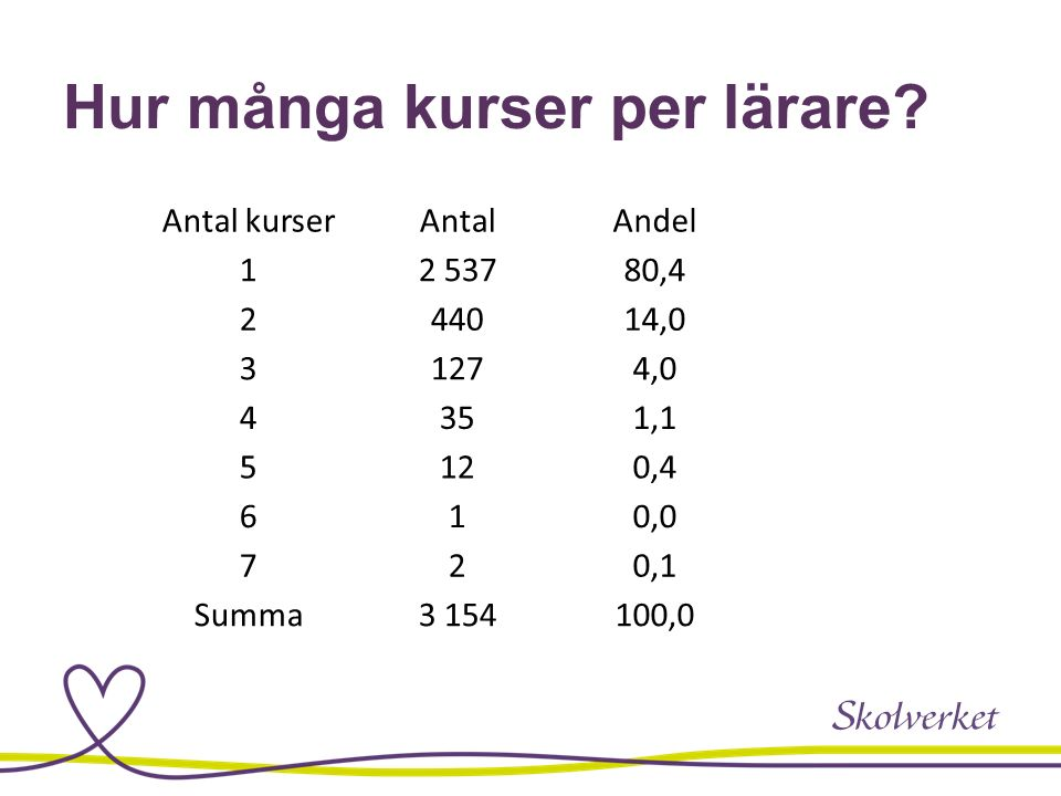 Hur många kurser per lärare.