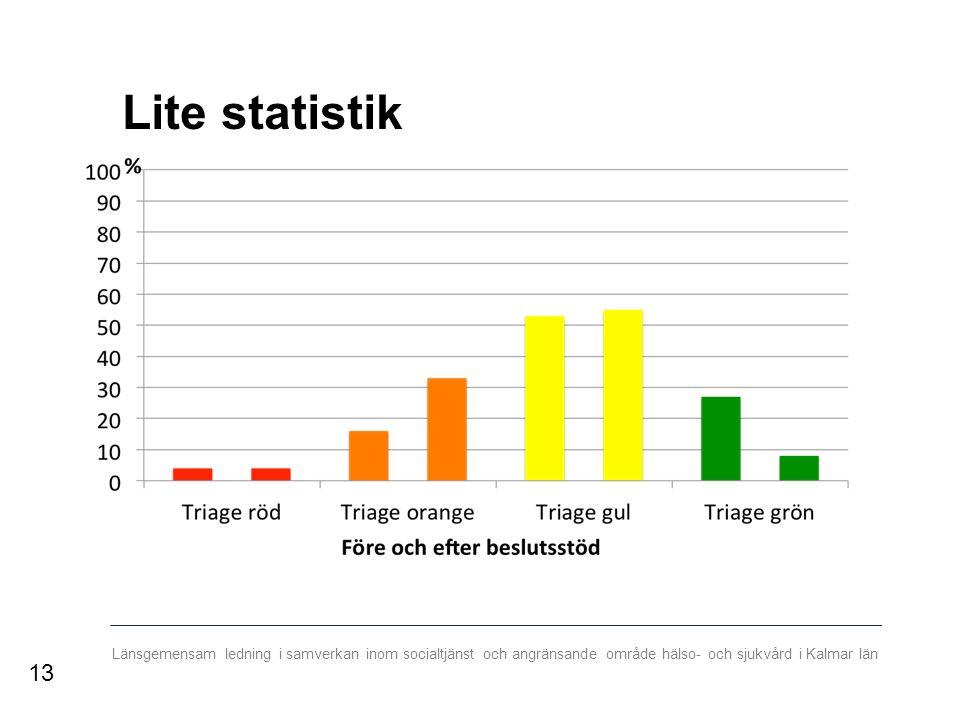 Länsgemensam ledning i samverkan inom socialtjänst och angränsande område hälso- och sjukvård i Kalmar län Lite statistik 13