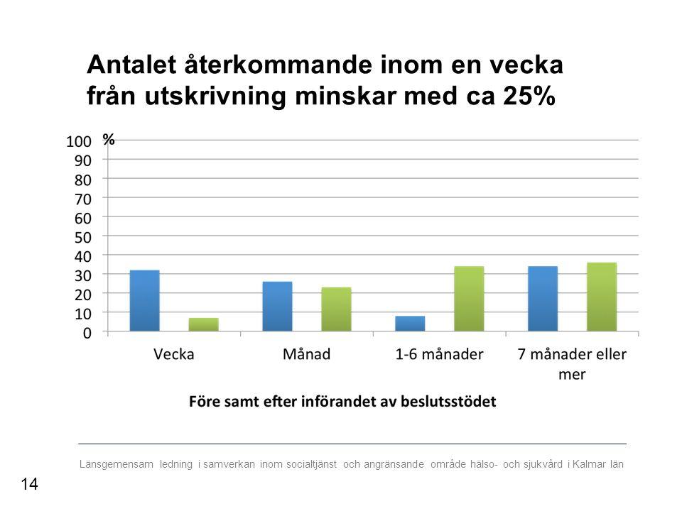 Länsgemensam ledning i samverkan inom socialtjänst och angränsande område hälso- och sjukvård i Kalmar län Antalet återkommande inom en vecka från utskrivning minskar med ca 25% 14