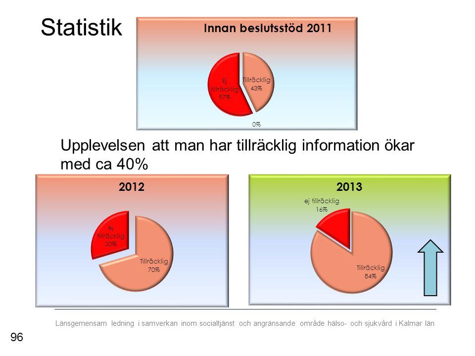 Länsgemensam ledning i samverkan inom socialtjänst och angränsande område hälso- och sjukvård i Kalmar län Statistik Upplevelsen att man har tillräcklig information ökar med ca 40% 96