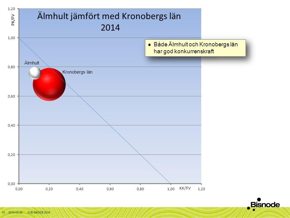 2016-02-22© BISNODE 2016 Älmhult Kronobergs län Både Älmhult och Kronobergs län har god konkurrenskraft 10