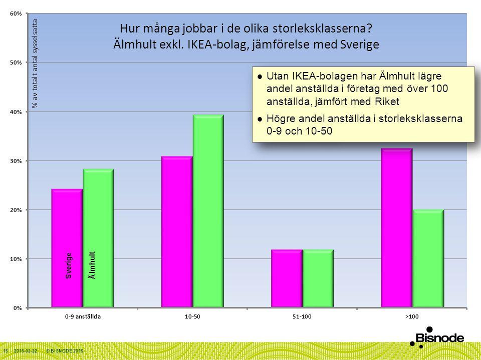 2016-02-22 Utan IKEA-bolagen har Älmhult lägre andel anställda i företag med över 100 anställda, jämfört med Riket Högre andel anställda i storleksklasserna 0-9 och 10-50 Utan IKEA-bolagen har Älmhult lägre andel anställda i företag med över 100 anställda, jämfört med Riket Högre andel anställda i storleksklasserna 0-9 och 10-50 ÄlmhultSverige © BISNODE 201616