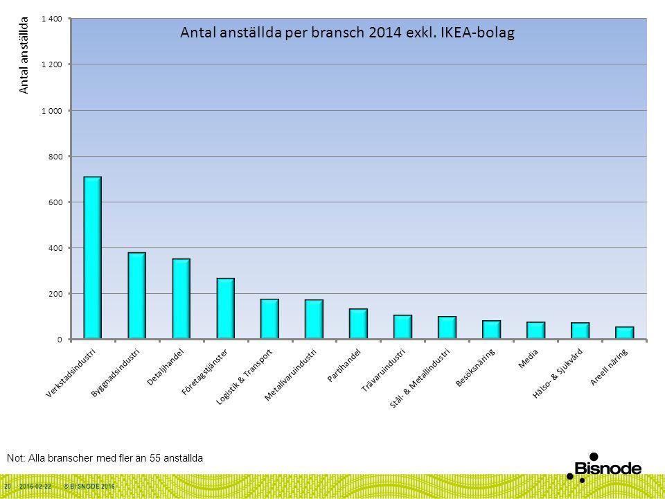 2016-02-22 Not: Alla branscher med fler än 55 anställda © BISNODE 201620