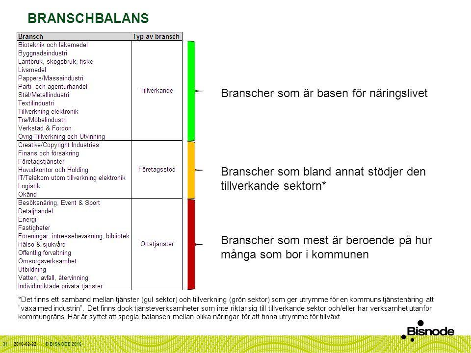 BRANSCHBALANS 2016-02-22 Branscher som mest är beroende på hur många som bor i kommunen Branscher som är basen för näringslivet Branscher som bland annat stödjer den tillverkande sektorn* *Det finns ett samband mellan tjänster (gul sektor) och tillverkning (grön sektor) som ger utrymme för en kommuns tjänstenäring att växa med industrin .
