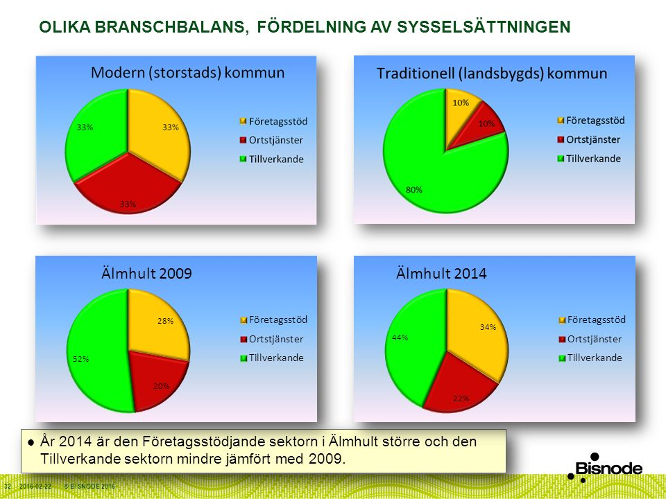 OLIKA BRANSCHBALANS, FÖRDELNING AV SYSSELSÄTTNINGEN 2016-02-22 År 2014 är den Företagsstödjande sektorn i Älmhult större och den Tillverkande sektorn mindre jämfört med 2009.